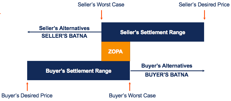 This diagram exactly describes the working process of BATNA and ZOPA. ZOPA is considered as the middle ground whereas BATNA is the range of improvement.