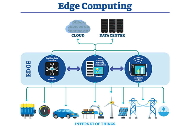 Edge Computing Image