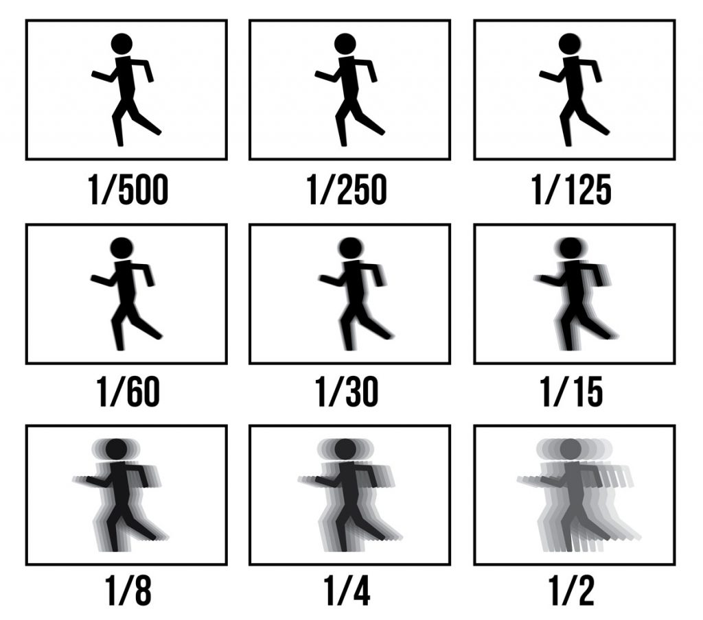 How a photograph of a particular subject looks like when taken at different shutter speed.